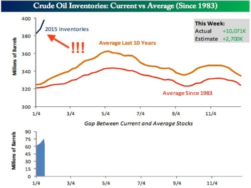 Oil Inventories Are Basically Off The Chart