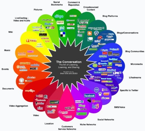 Here's a look at the social media universe