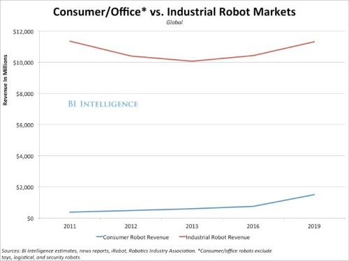 Here's Why Robots Will Increasingly Be Less, Not More, Human-Like
