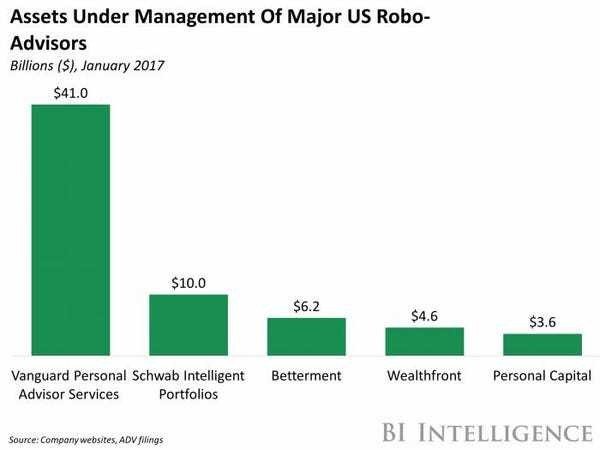 UBS rolls out robo advisor product - Business Insider