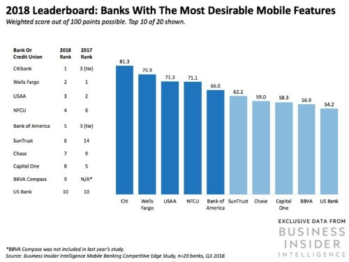 These are the top 20 US banks ranked by the mobile banking features consumers value most