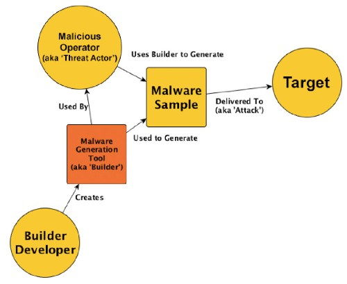 This Diagram Shows How A Recent String Of Hacking Attacks Came From One Cyber Arms Dealer