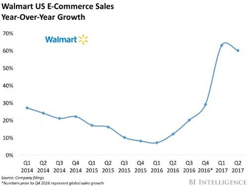 Walmart's online sales continue upward trend