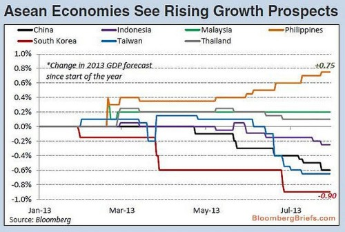 In 3 Charts, You Can See Why The Philippines Is Now The Hottest Economy In Emerging Asia