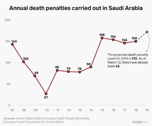 This chart shows how Saudi Arabia is on course to behead more people than ever before in 2019
