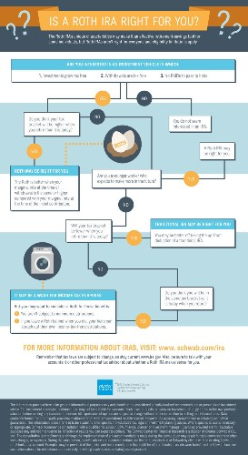 This Simple Infographic Will Help You Decide Between A Roth And Traditional IRA