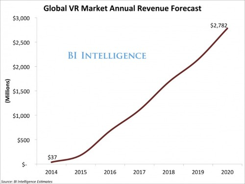Virtual reality is poised to explode in 2016