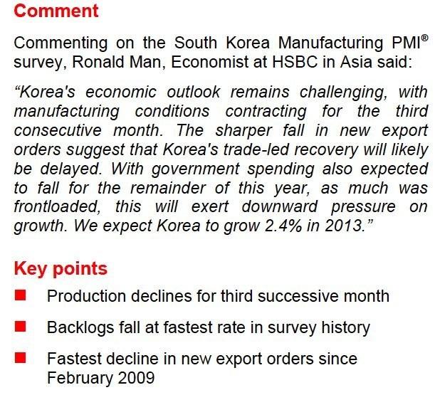 Korea's Manufacturing PMI Report Was Not Pretty