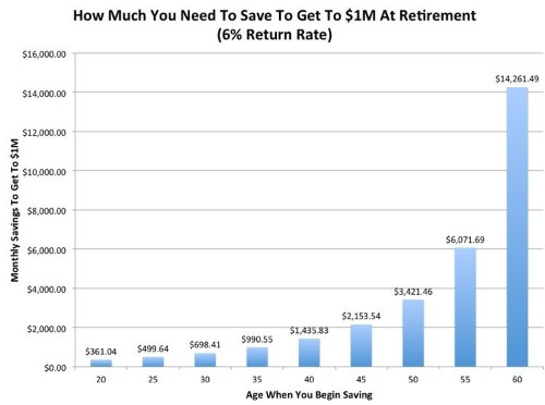 Want To Retire With $1 Million? Here's How Much You Need To Be Saving Right Now