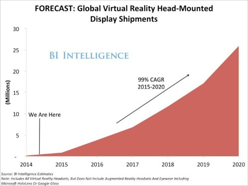 THE VIRTUAL REALITY REPORT: Forecasts, market size, and the trends driving adoption