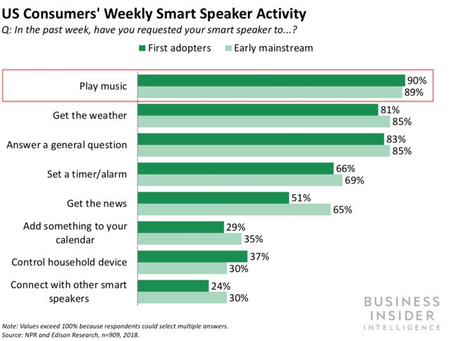 Amazon and Google both launched ad-supported music services for their smart speakers