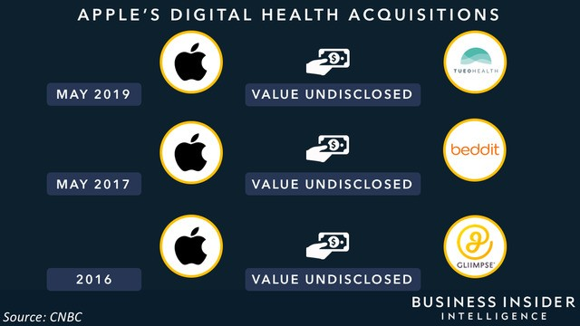 Apple is zeroing in on health tracking with its Tueo Health acquisition