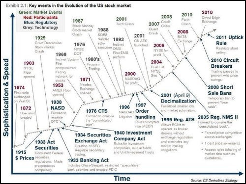 The Complete History And Evolution Of The Modern Stock Market [CHART]