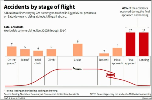 Here's when fatal airplane accidents happen