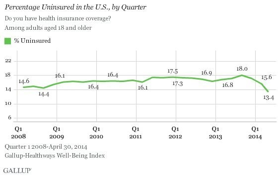 The One Chart That Shows Obamacare Is Working Exactly As Intended