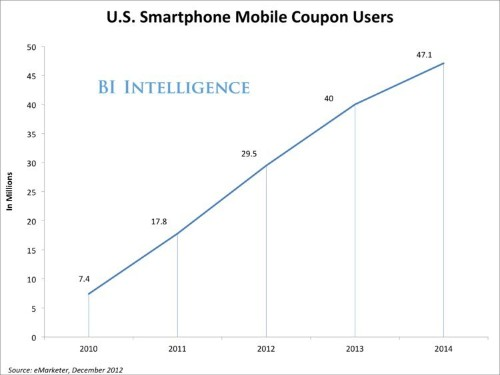 How Mobile Coupons Are Driving An Explosion In Mobile Commerce