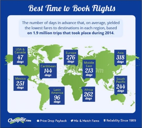 You might need to book an international flight as much as 10 months in advance to save money