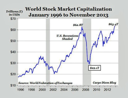 The Combined Value Of The World's Stock Markets Has Reached A Record High