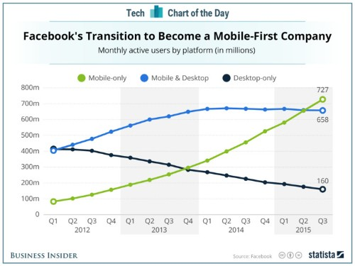 Facebook is officially a mobile-first company