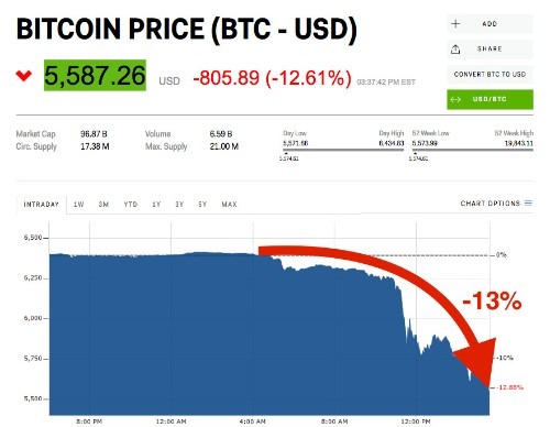 Bitcoin tumbles to its lowest level in over a year