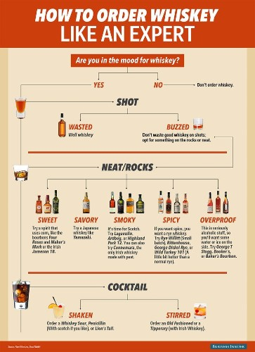 FLOWCHART: How To Order Whiskey Like A Pro