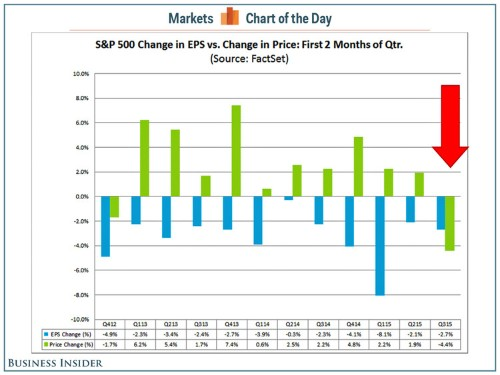 The stock market is making sense for the first time in 3 years