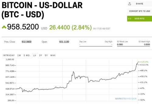 Bitcoin is still storming higher