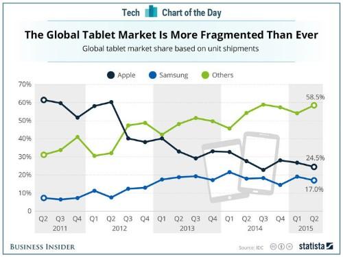 Apple no longer dominates the tablet market it created