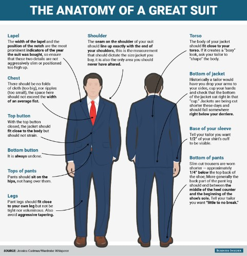 Everything a modern gentleman needs to know about how a perfect suit fits
