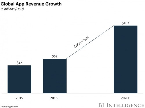 THE APP MONETIZATION REPORT: How developers can navigate the engagement crisis and tap into the $102 billion app opportunity