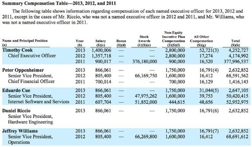 Tim Cook's Total Compensation For 2013 Was $4.25 Million