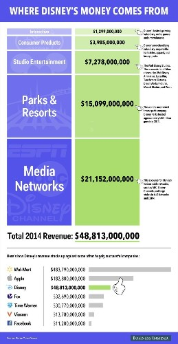 Here's Where Disney Really Makes Money