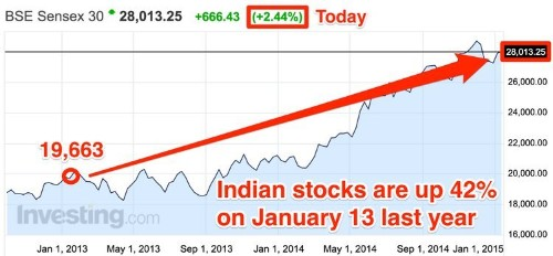 Indian Stocks Are Ripping Higher After A Surprise Interest-Rate Cut