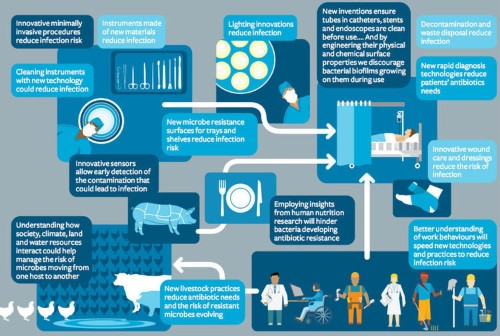 We need much more than just new antibiotics to fight superbugs