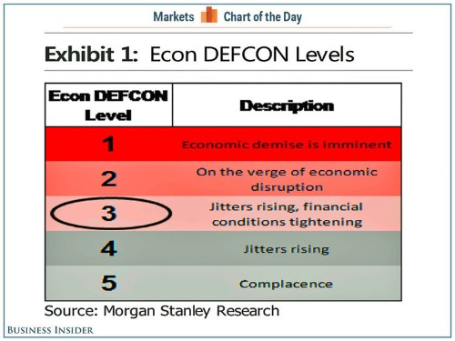 CHART OF THE DAY: THE ECONOMY IS NOW AT DEFCON 3