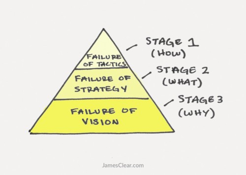 The 3 stages of failure in work and life — and how to overcome them