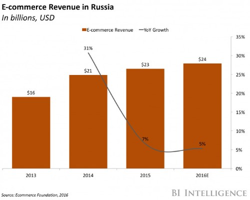 Russia's e-commerce market slowed drastically in 2015