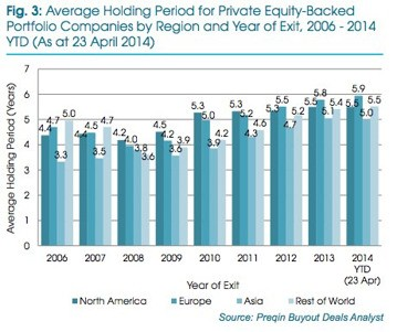Private equity is finally getting ready to cash in