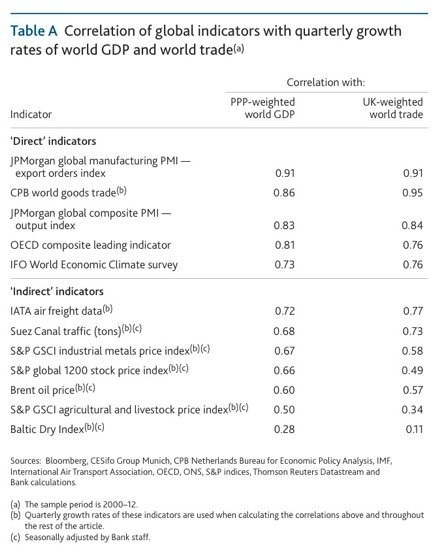 Here's A Great Guide To Which Economic Indicators Actually Matter