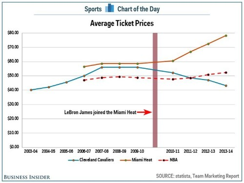 CHART: If LeBron James Returns To Cleveland It Will Have A Huge Impact On Fans' Wallets