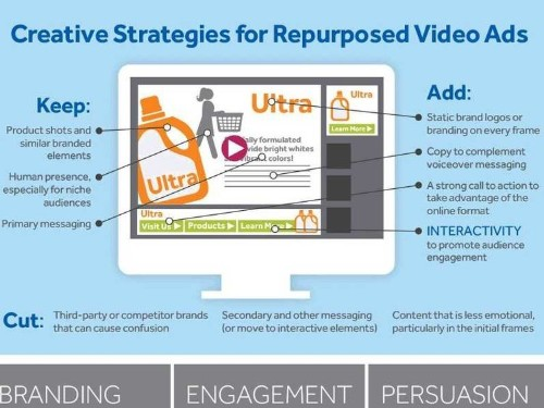 6 Ways To Turn Your TV Commercial Into A Great Digital Ad