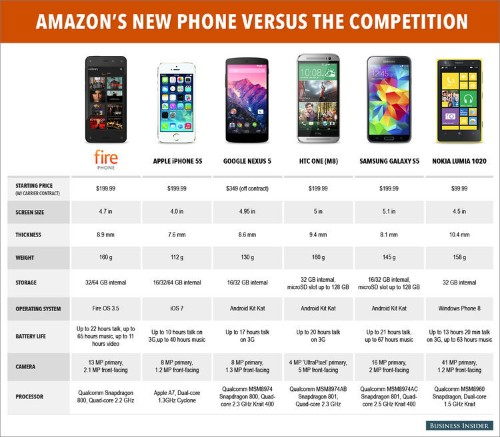 How Amazon's New Fire Phone Stacks Up Against The Competition