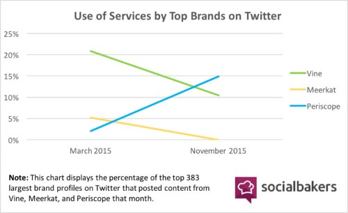 Brands are using Periscope at the expense of Twitter's other video app Vine