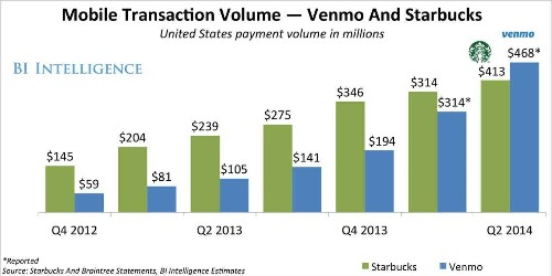 People Are Spending More On Venmo Than On Starbucks' Mobile Payments App - Business Insider