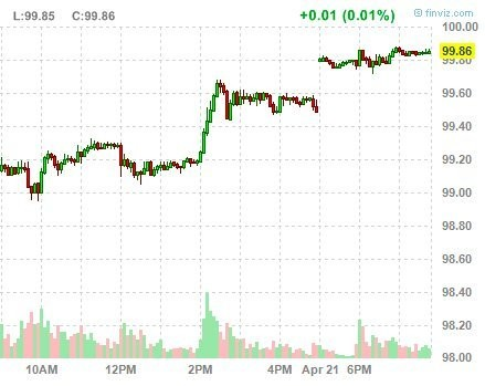 Once Again, The Yen Is Getting Close To A Major Milestone