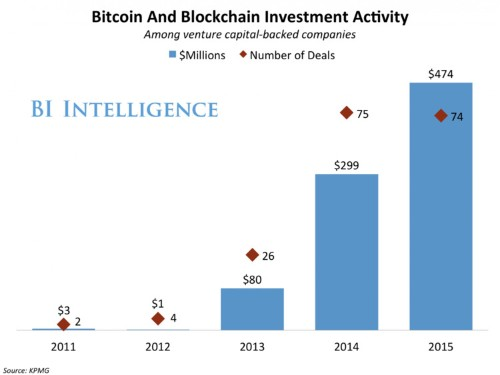 Banks pilot blockchain to simplify trade