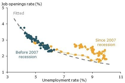 FED PAPER: Washington Is Keeping Nearly 2 Million People Unemployed