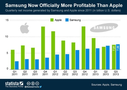 Samsung Is Now A More Profitable Company Than Apple