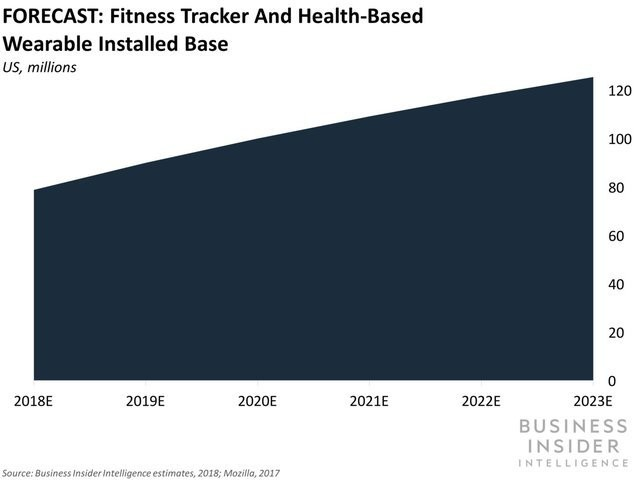 [Report] Business Insider Intelligence: Wearables in US Healthcare