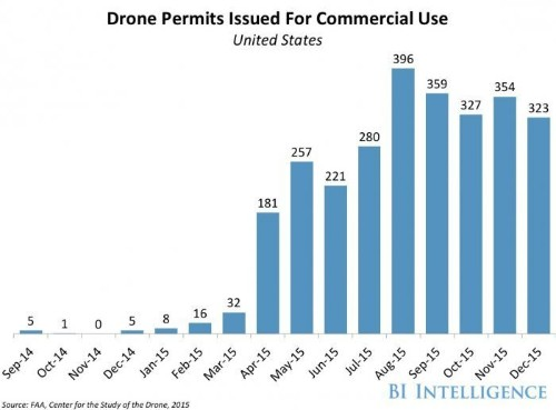 7-Eleven is now delivering by drone — but only in one state